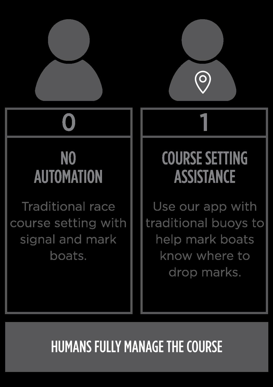 Niveles de automatización 0-1
