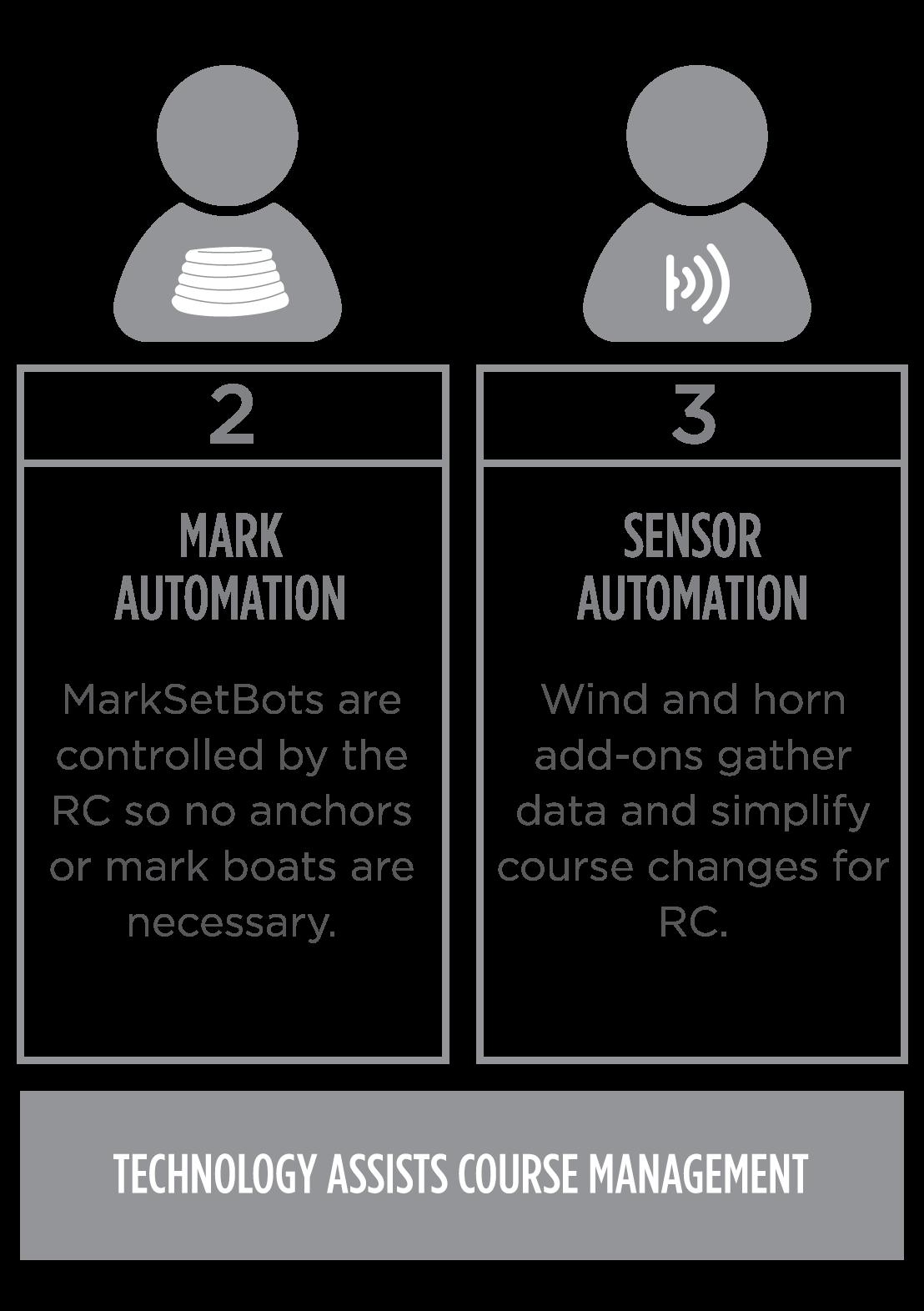 Niveles de automatización 1-2