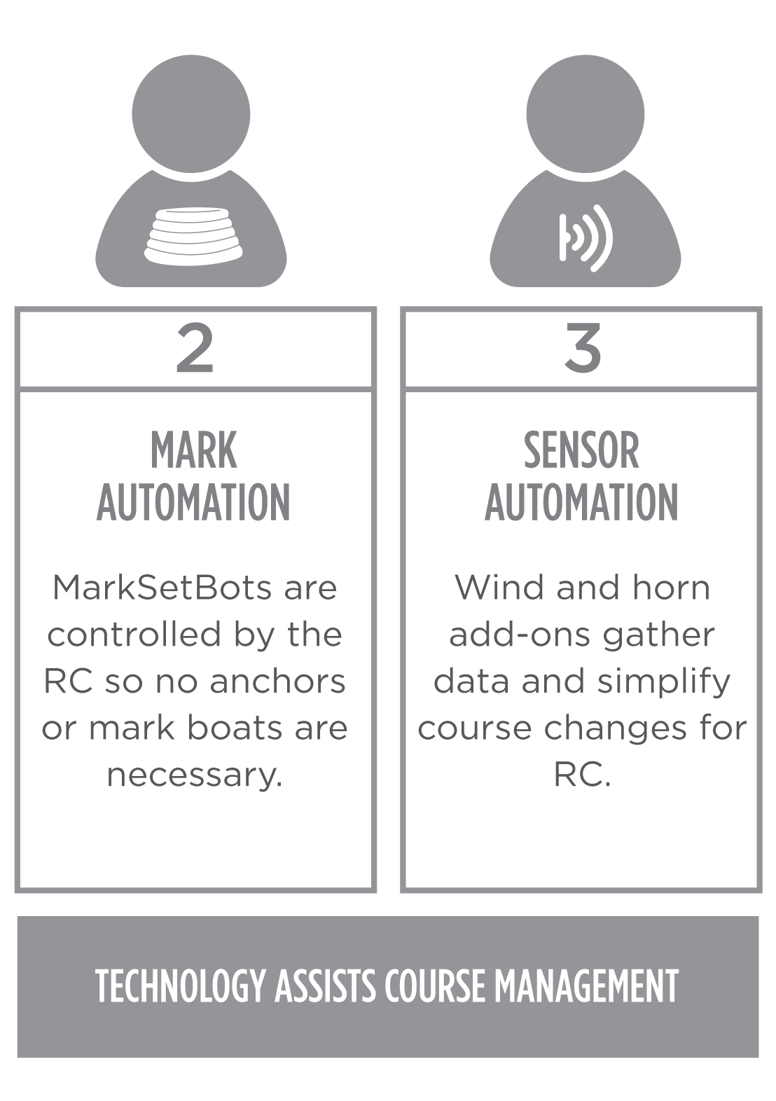 Automation Levels 1-2