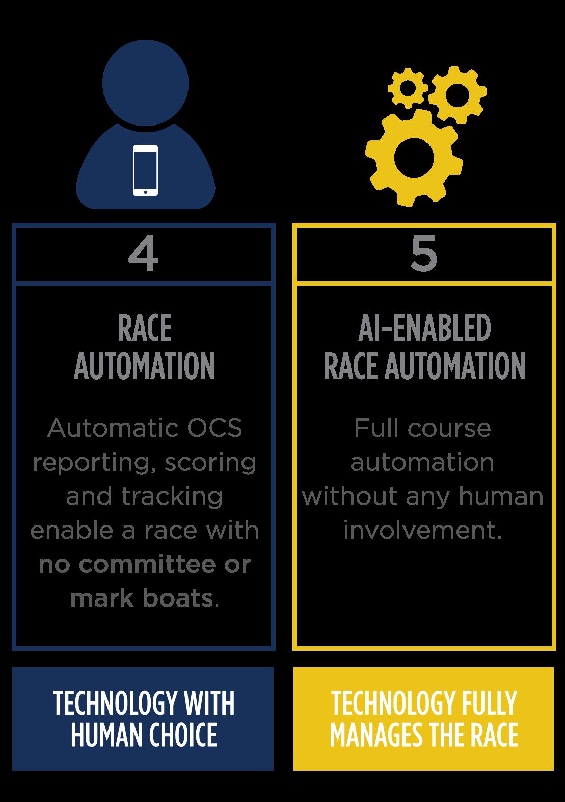 Niveles de automatización 4-5